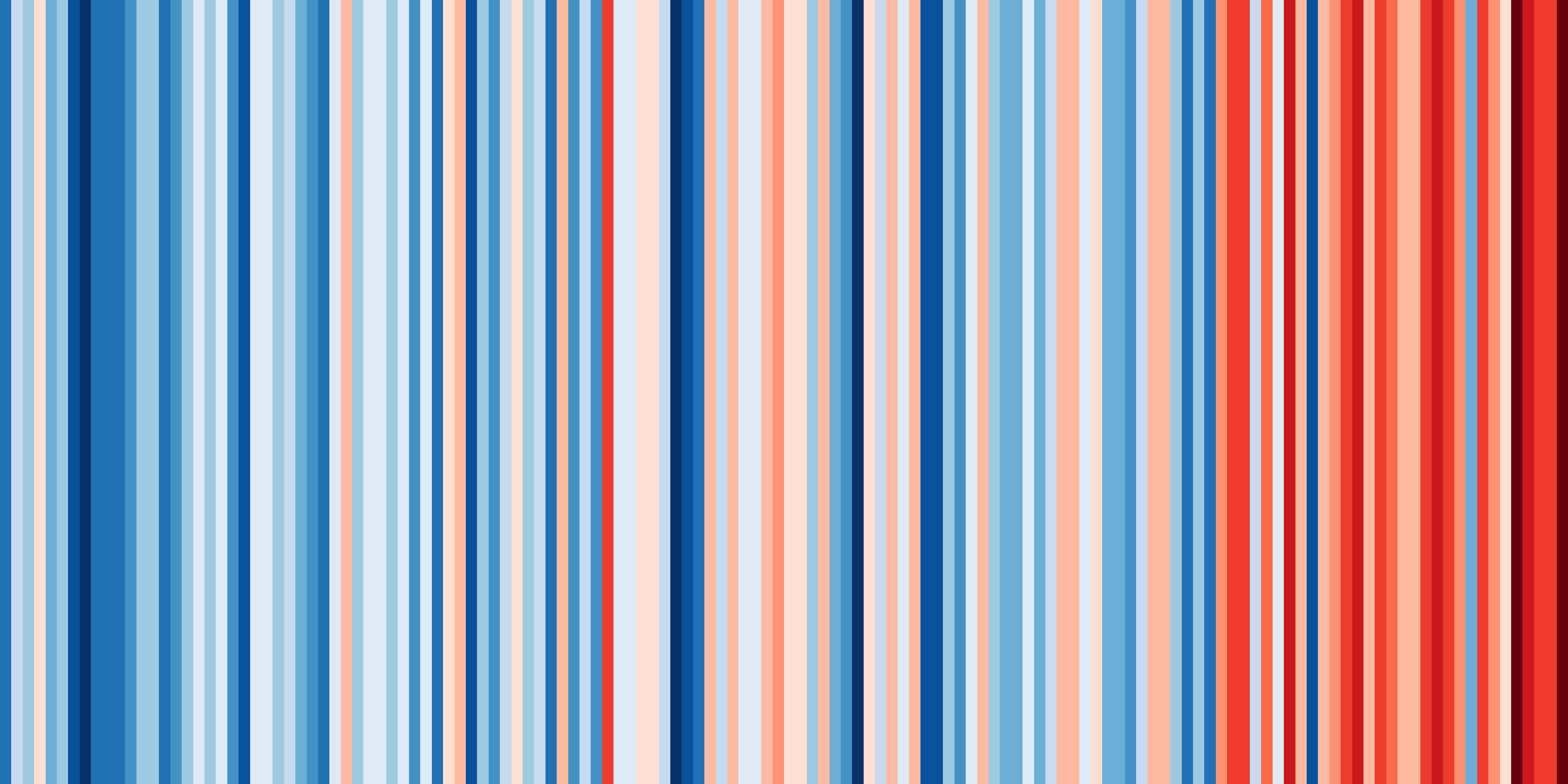 Warming Stripes for Germany from 1881-2018