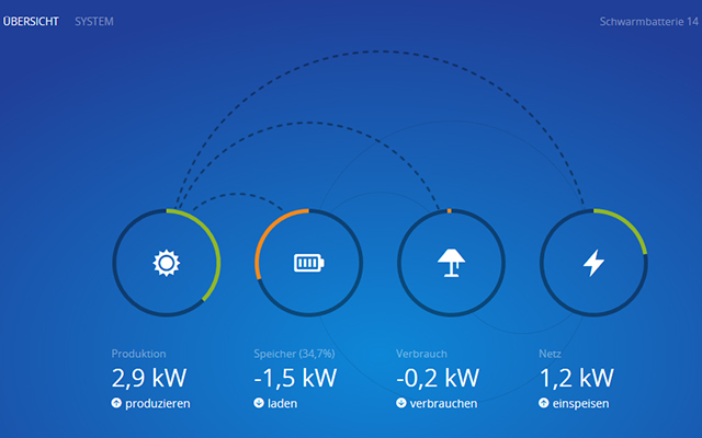 Solar-Energieflussmonitor