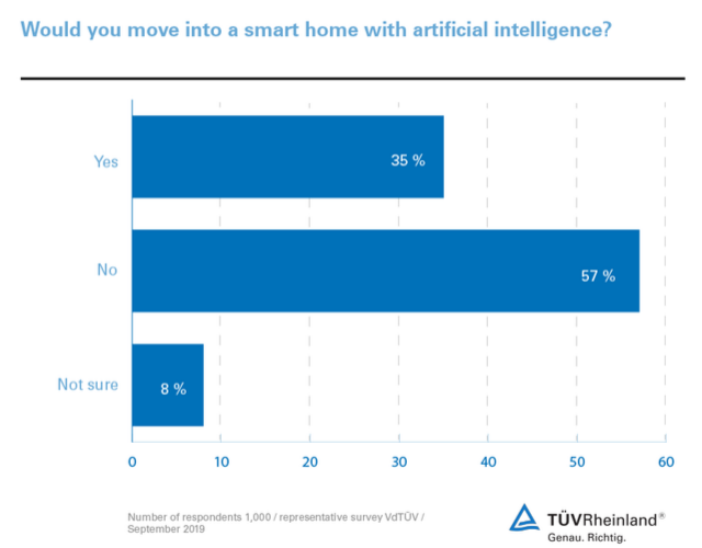 ai-smart-home-survey
