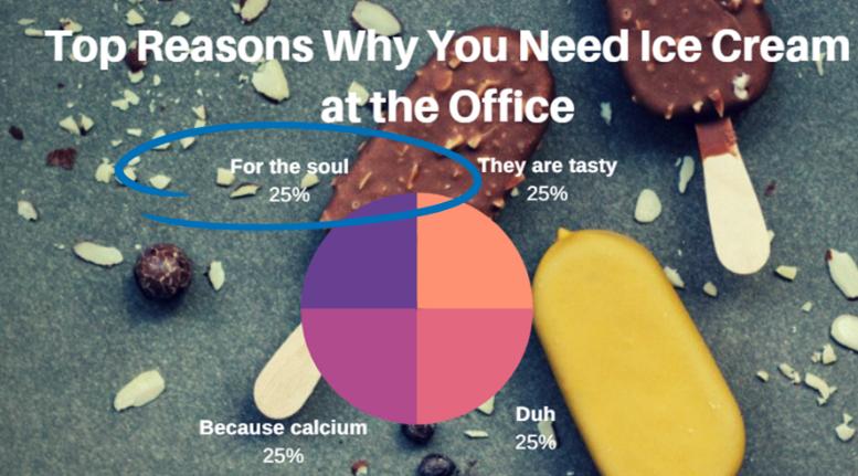 reasons for icecream