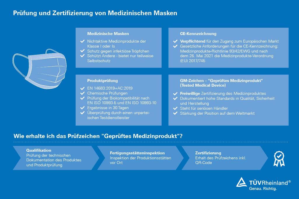 Medizinische Masken Prüfung und Zertifizierung